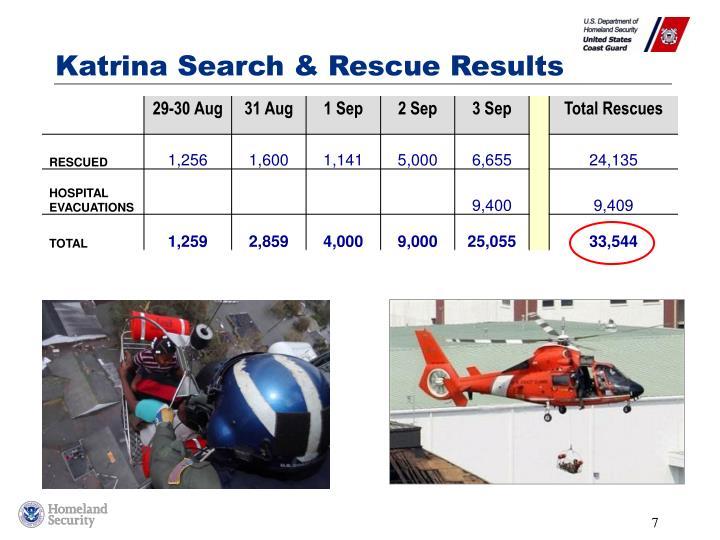 Katrina Search & Rescue Results