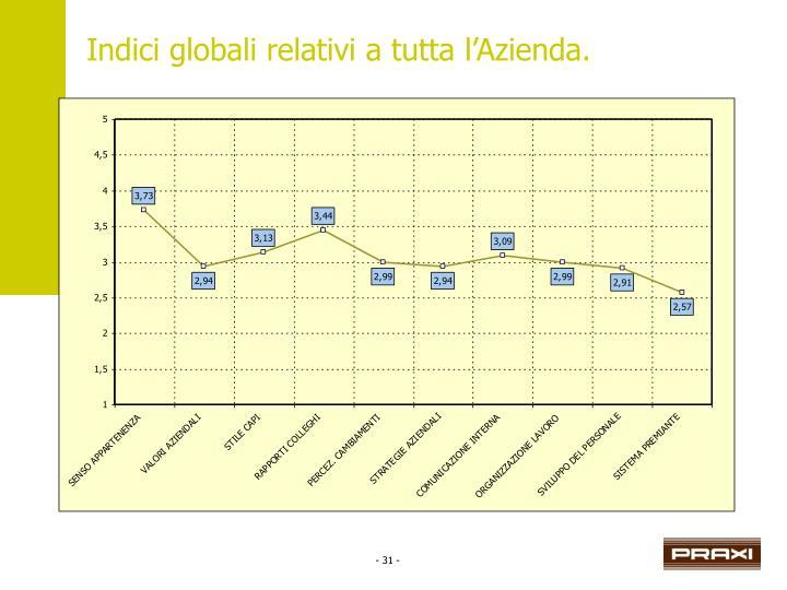 Indici globali relativi a tutta l'Azienda.