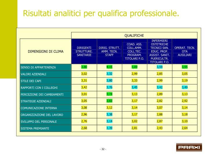 Risultati analitici per qualifica professionale.