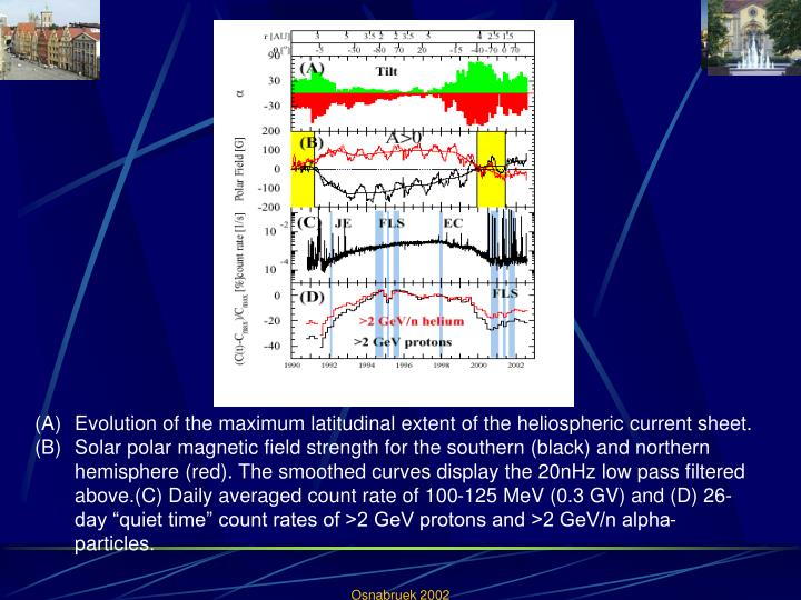 Evolution of the maximum latitudinal extent of the heliospheric current sheet.