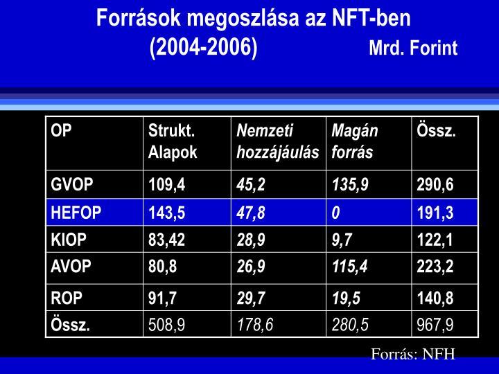Forrsok megoszlsa az NFT-ben