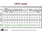oste results