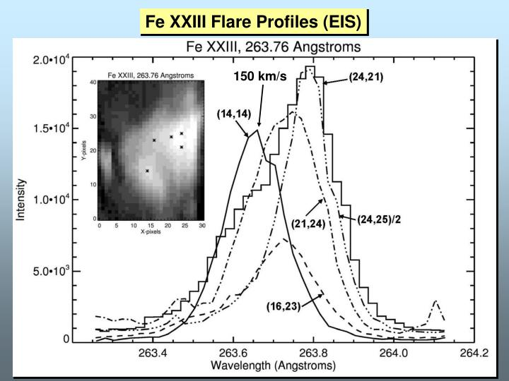 Fe XXIII Flare Profiles (EIS)