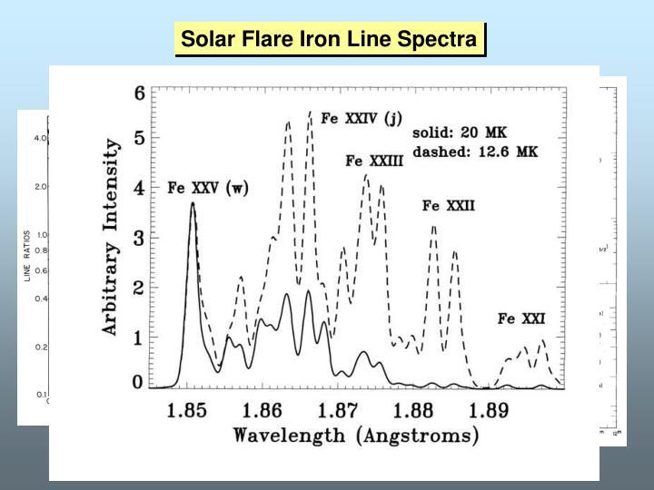 Solar Flare Iron Line Spectra