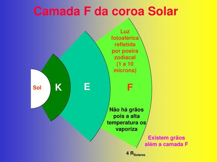Camada F da coroa Solar