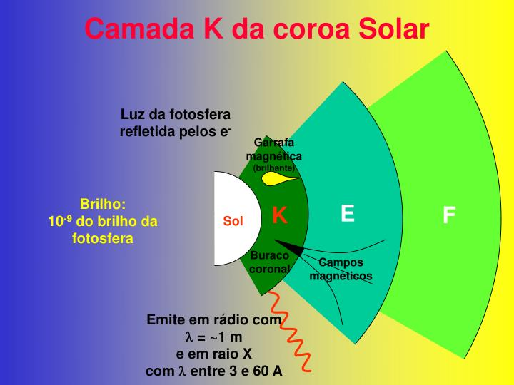 Camada K da coroa Solar