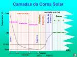 camadas da coroa solar