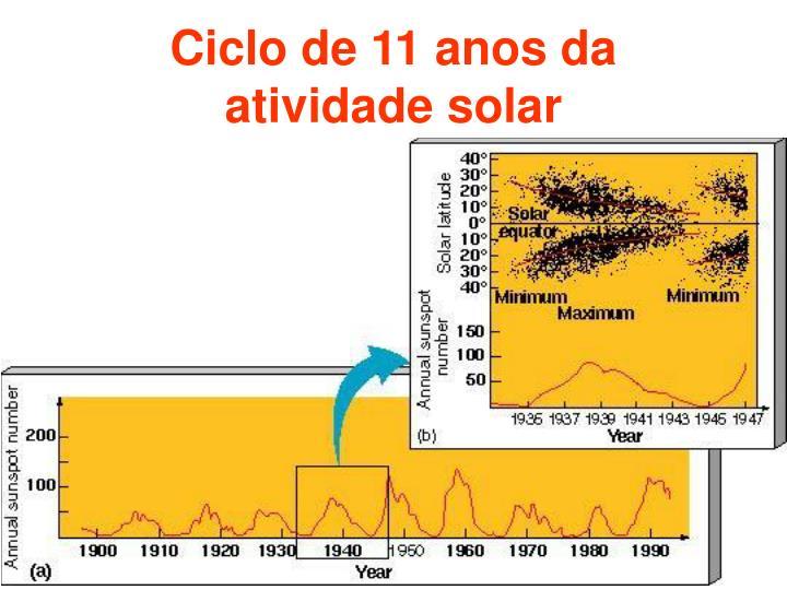 Ciclo de 11 anos da atividade solar