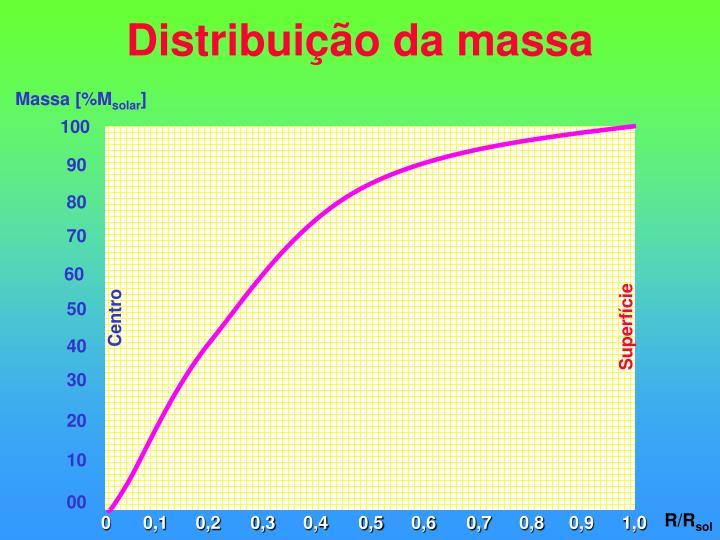 Distribuição da massa