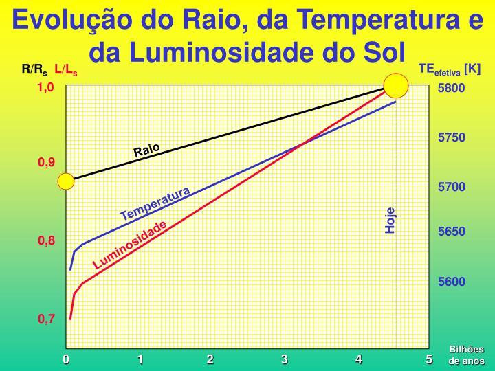 Evolução do Raio, da Temperatura e da Luminosidade do Sol