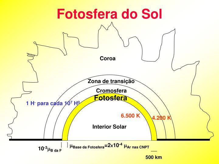 Fotosfera do Sol