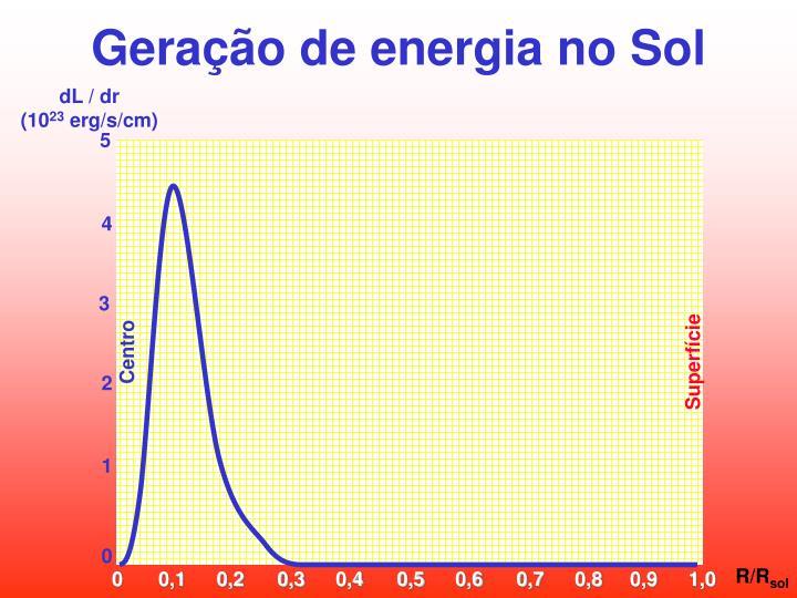 Geração de energia no Sol