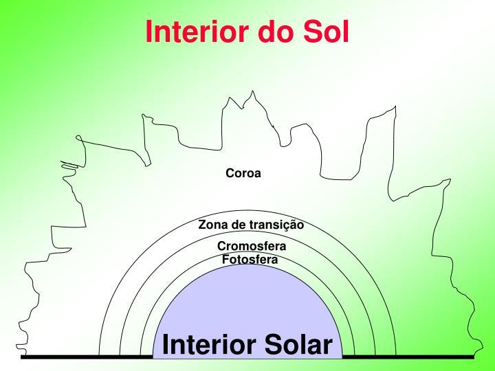 Interior do Sol