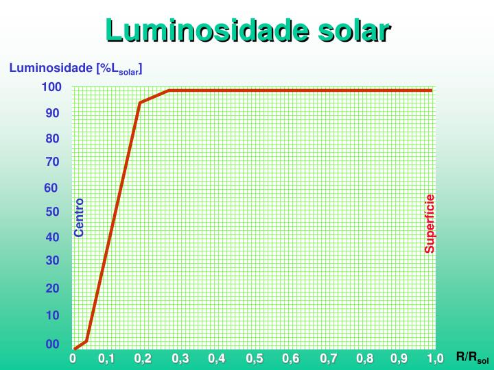 Luminosidade solar