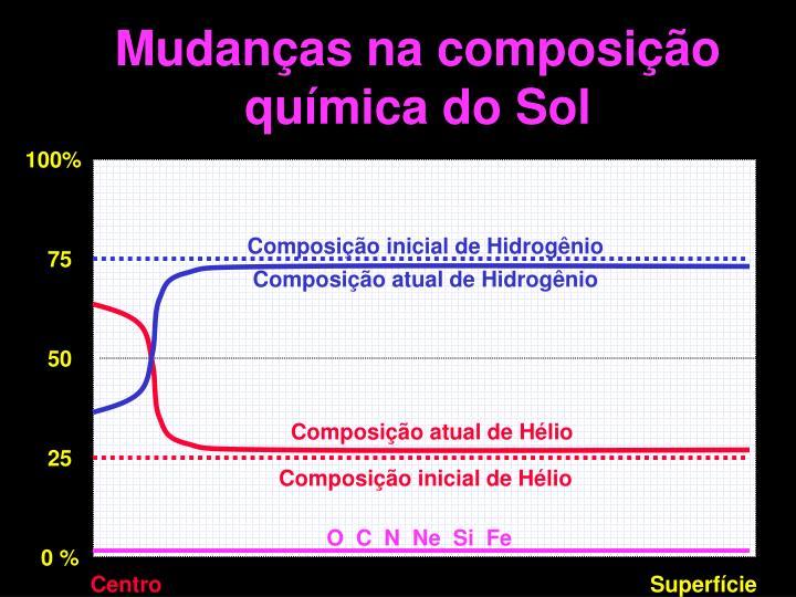 Composição atual de Hidrogênio