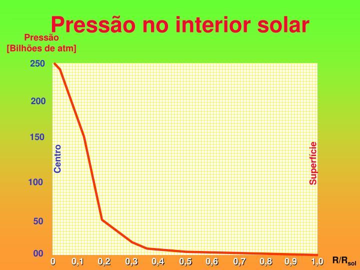 Pressão no interior solar