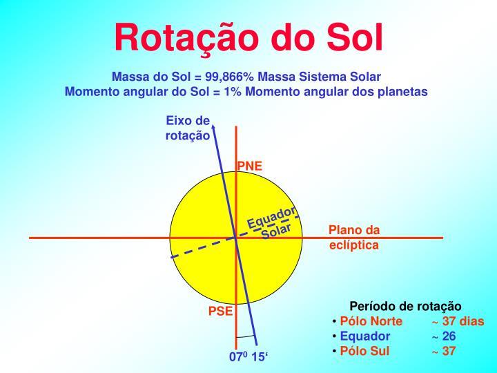 Rotação do Sol