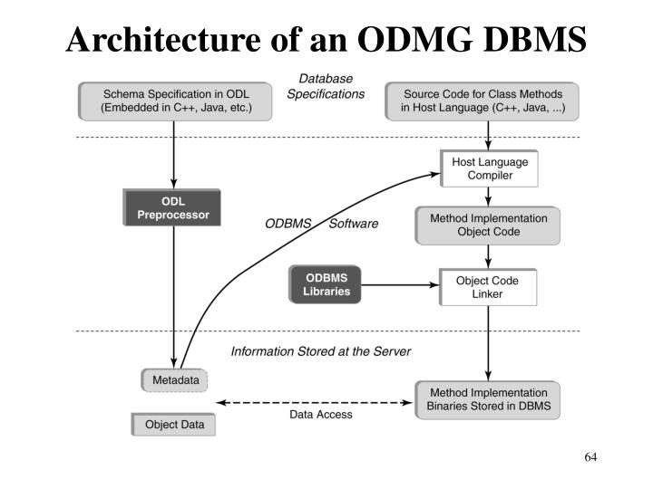 Architecture of an ODMG DBMS