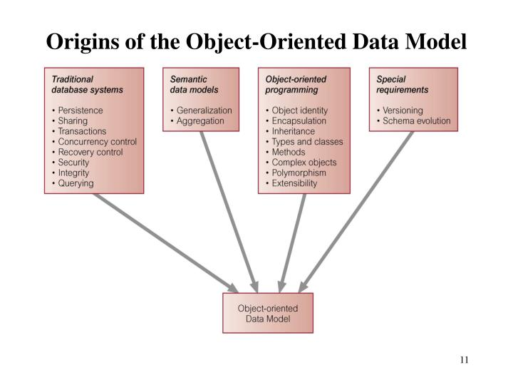 Origins of the Object-Oriented Data Model
