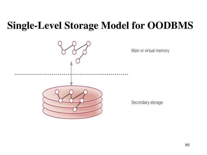 Single-Level Storage Model for OODBMS