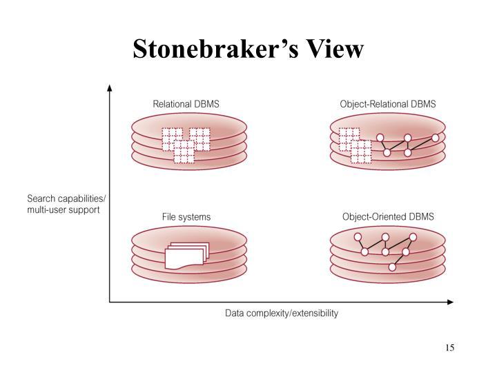 Stonebraker's View
