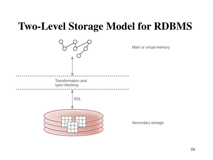 Two-Level Storage Model for RDBMS