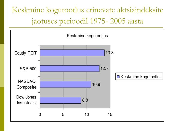 Keskmine kogutootlus erinevate aktsiaindeksite jaotuses perioodil 1975- 2005 aasta