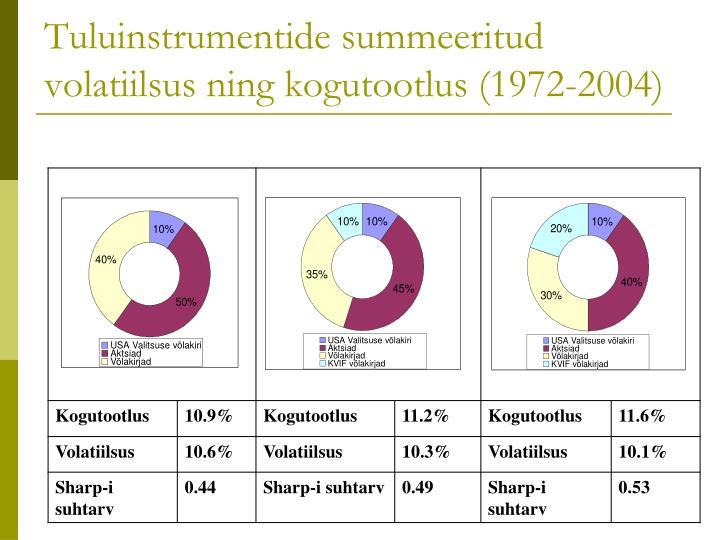 Tuluinstrumentide summeeritud volatiilsus ning kogutootlus (1972-2004)