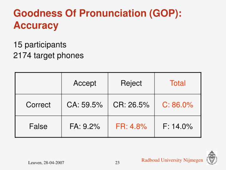 Goodness Of Pronunciation (GOP): Accuracy