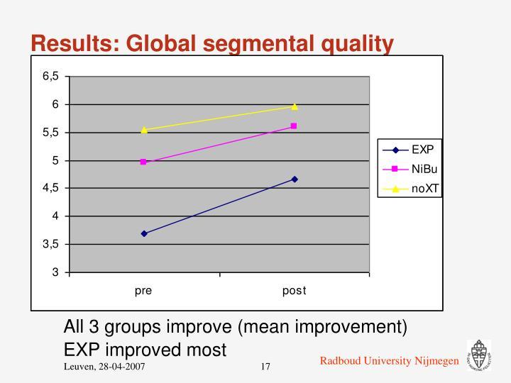 Results: Global segmental quality