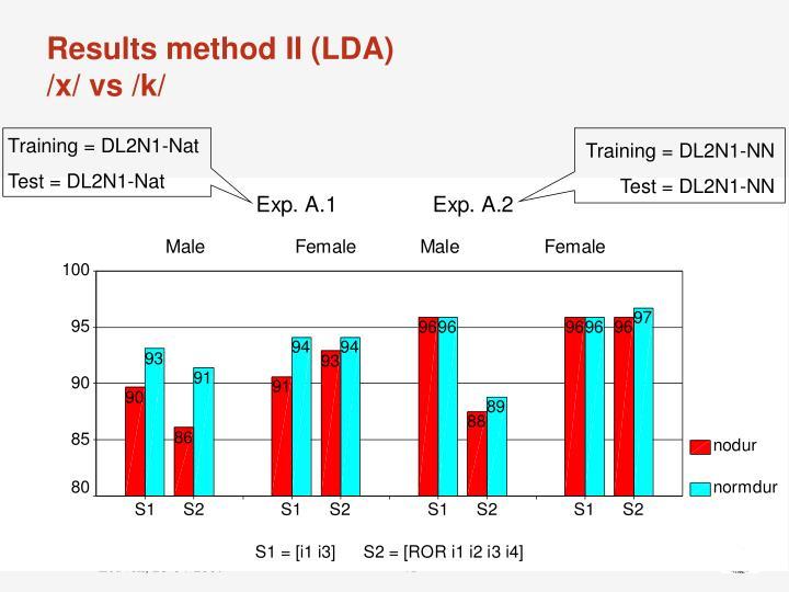 Results method II (LDA)