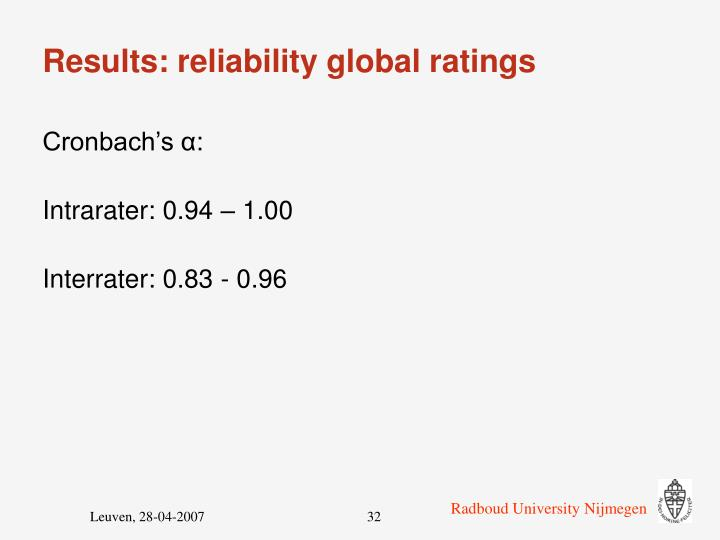 Results: reliability global ratings