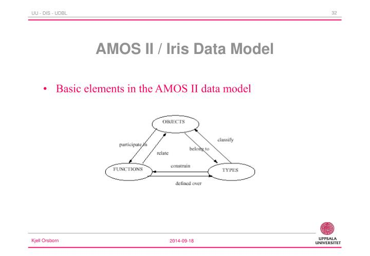 Basic elements in the AMOS II data model