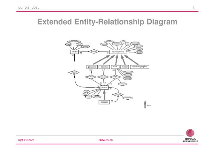 Extended Entity-Relationship Diagram