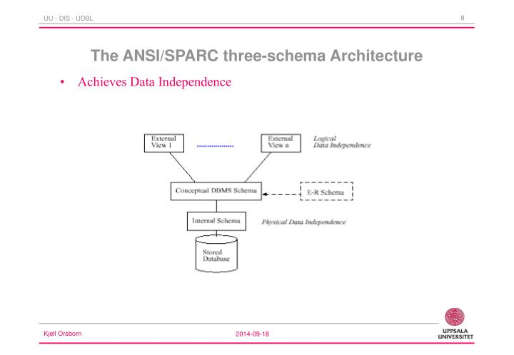 The ANSI/SPARC three-schema Architecture