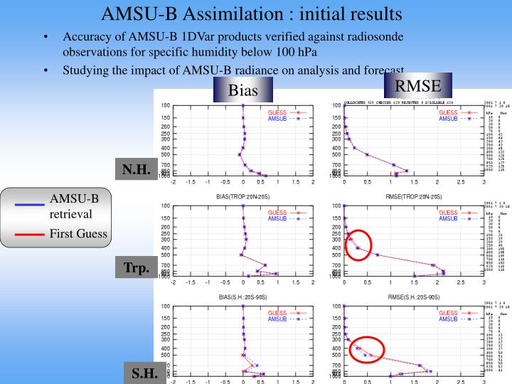 AMSU-B Assimilation : initial results