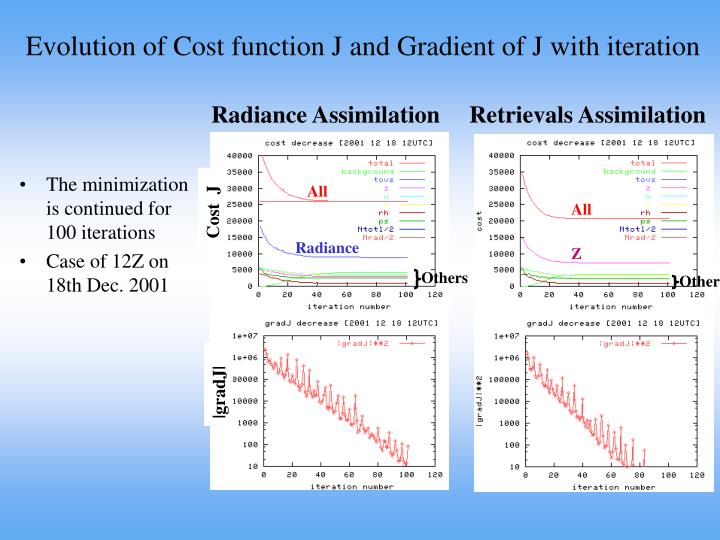 Evolution of Cost function J and Gradient of J with iteration
