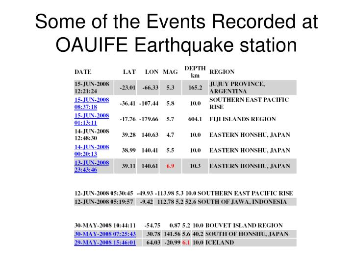 Some of the Events Recorded at OAUIFE Earthquake station
