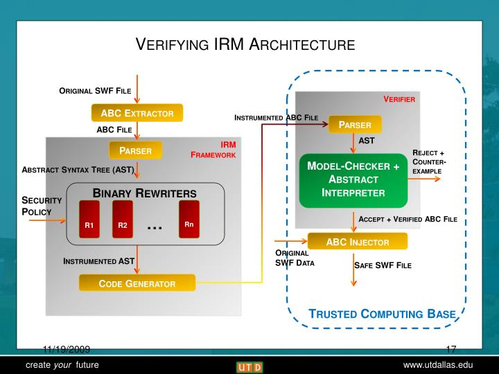 Verifying IRM Architecture