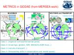 metrics in godae from mersea work