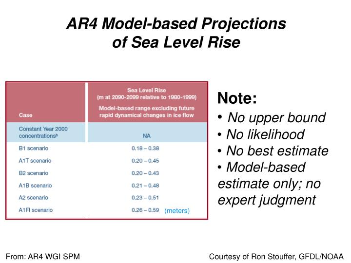 AR4 Model-based Projections