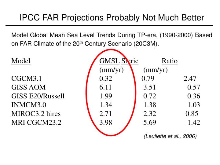 IPCC FAR Projections Probably Not Much Better