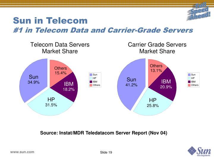 Sun in Telecom