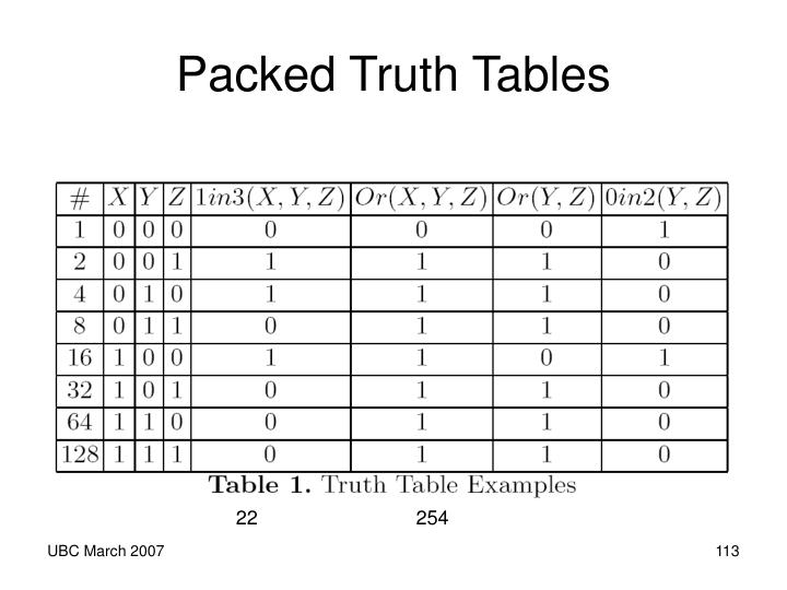 Packed Truth Tables