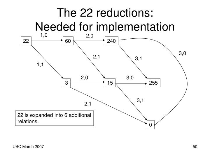 The 22 reductions: