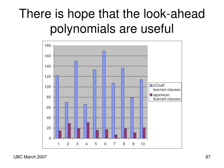 There is hope that the look-ahead polynomials are useful