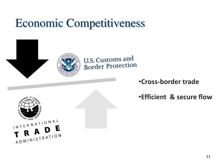 Economic Competitiveness