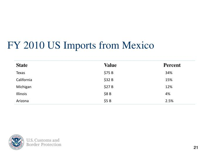FY 2010 US Imports from Mexico