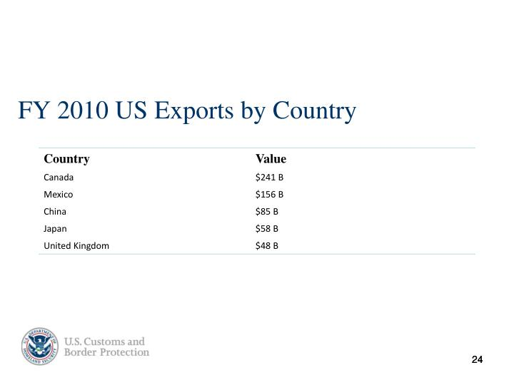 FY 2010 US Exports by Country