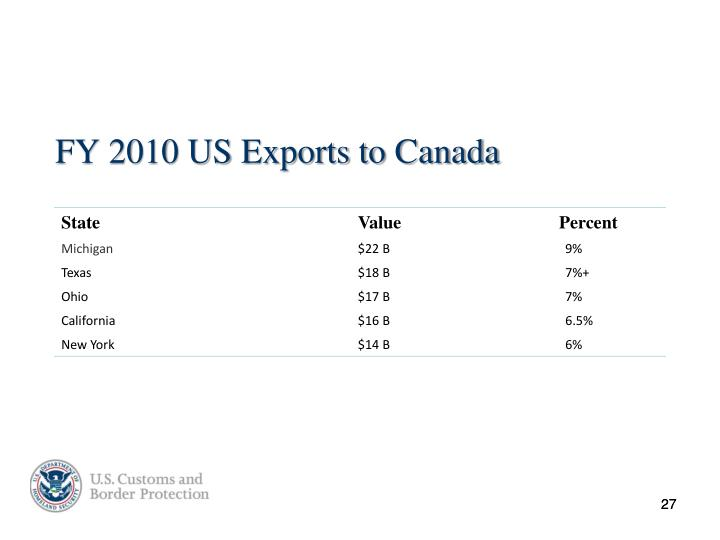 FY 2010 US Exports to Canada